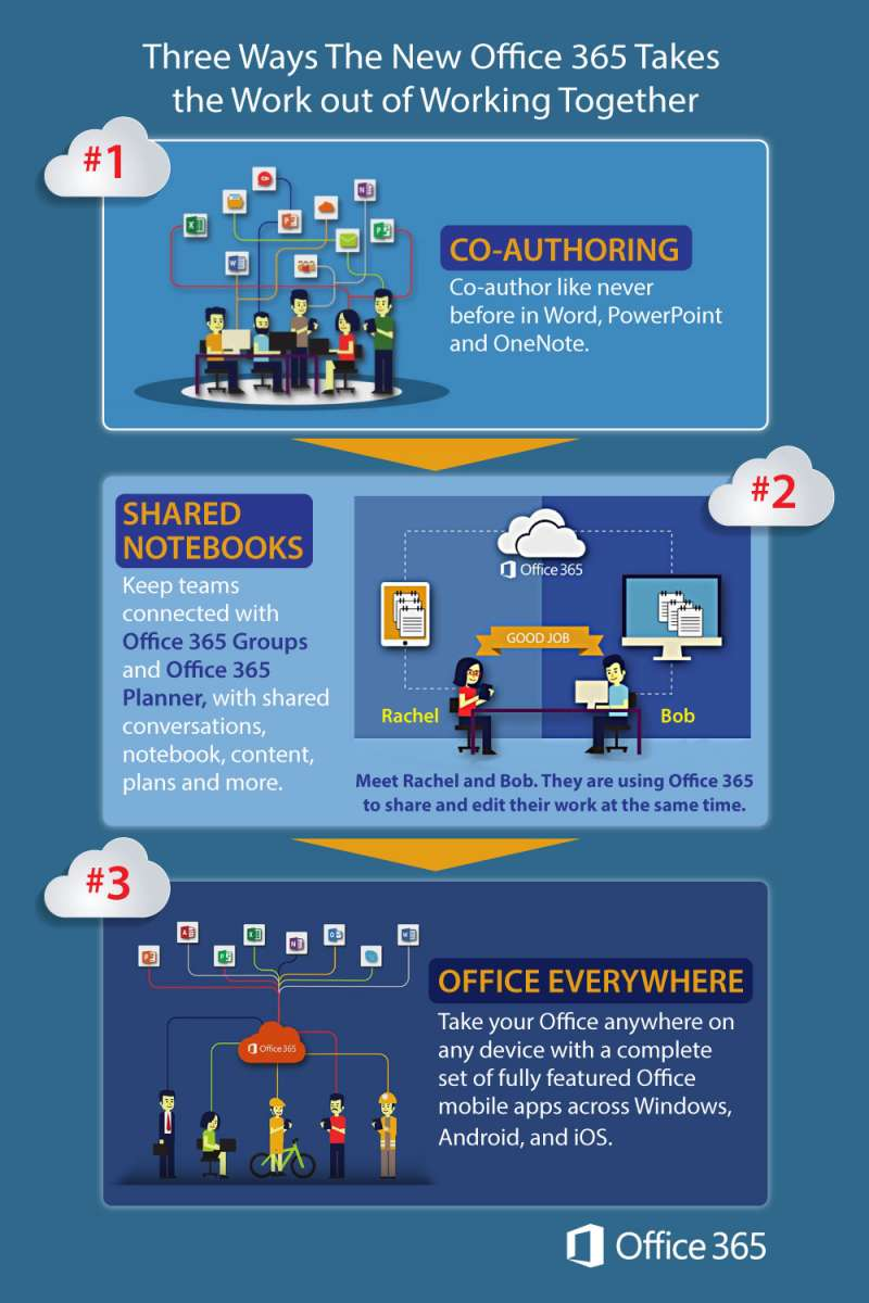 Three Ways the New Office 365 Takes the Work out of Working Together